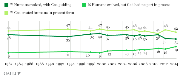 Gallup Poll on evolution