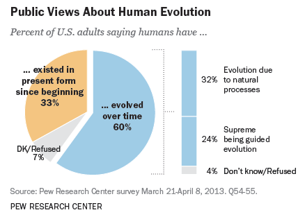 Pew Evolution & Religion Stats